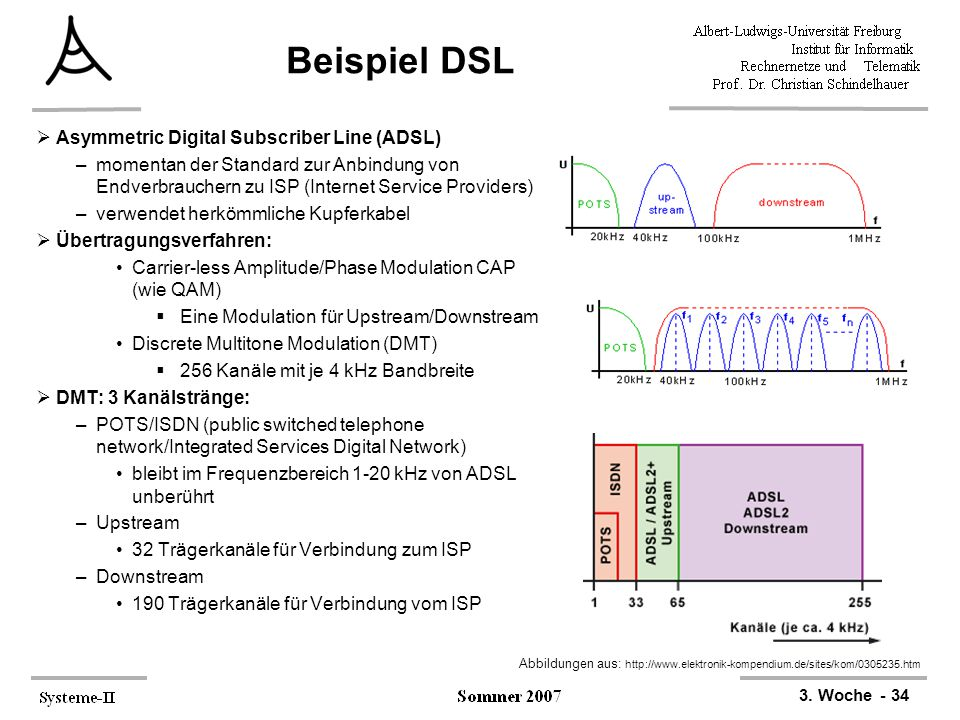 Beispiel DSL Asymmetric Digital Subscriber Line (ADSL)