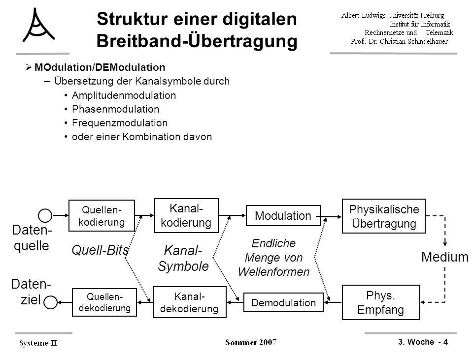 Struktur einer digitalen Breitband-Übertragung
