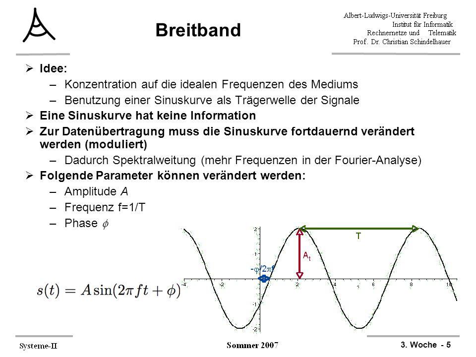 Breitband Idee: Konzentration auf die idealen Frequenzen des Mediums