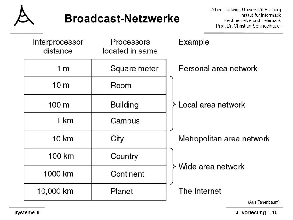 Broadcast-Netzwerke (Aus Tanenbaum)