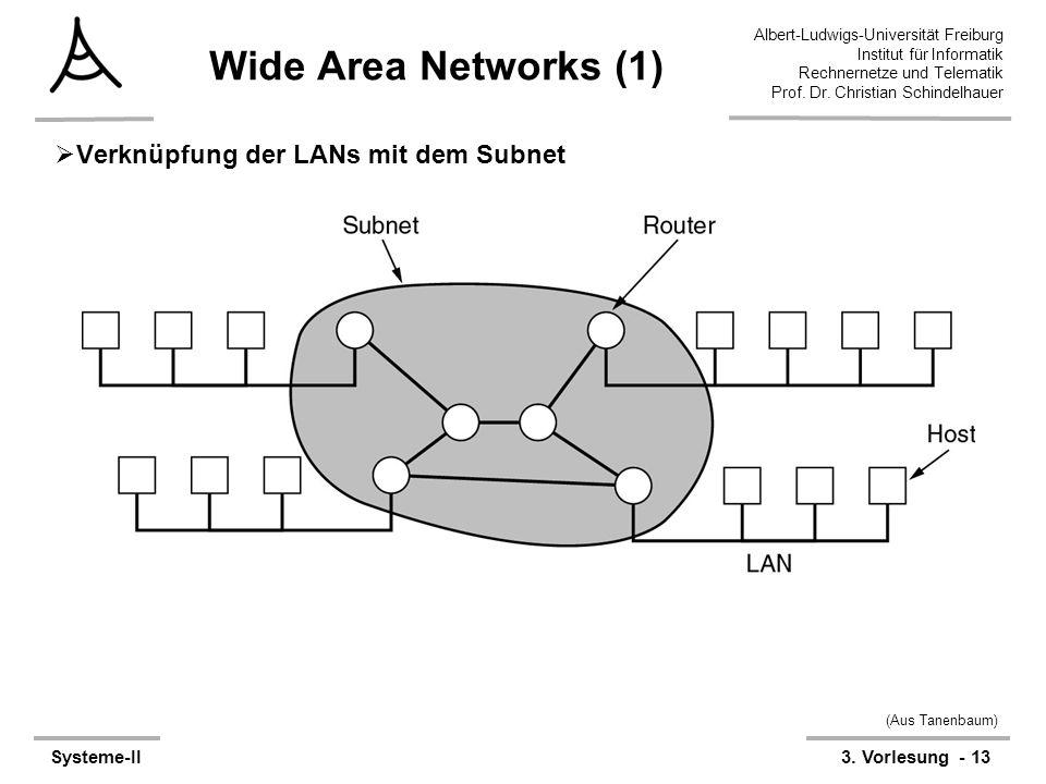 Wide Area Networks (1) Verknüpfung der LANs mit dem Subnet