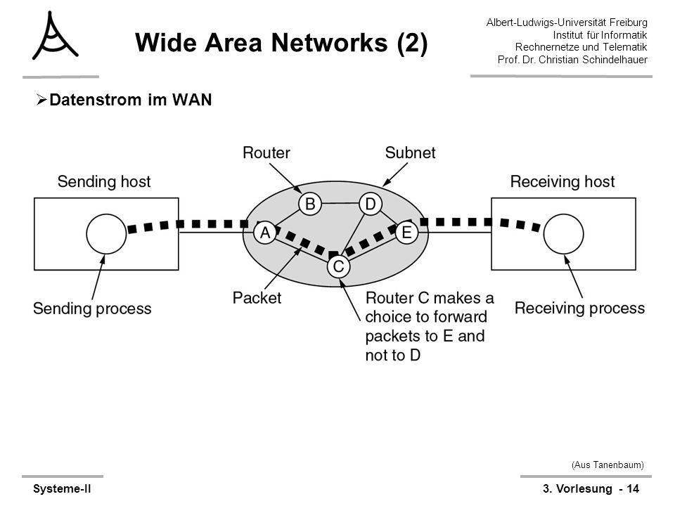 Wide Area Networks (2) Datenstrom im WAN (Aus Tanenbaum)