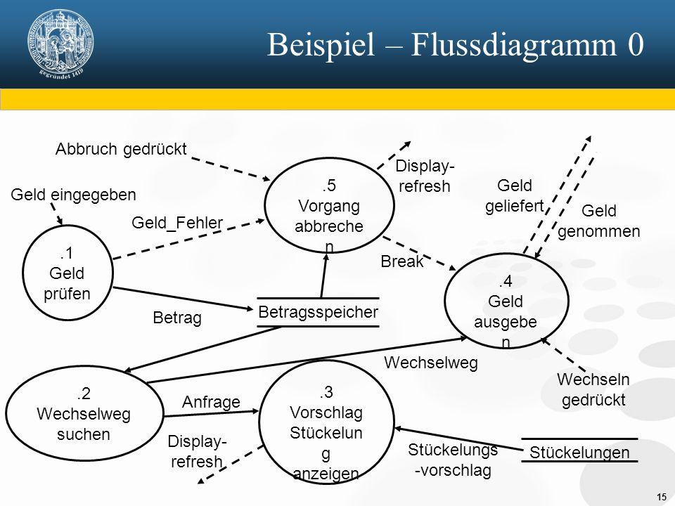 Beispiel – Flussdiagramm 0