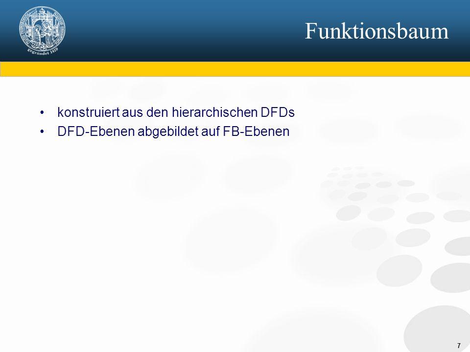 Funktionsbaum konstruiert aus den hierarchischen DFDs