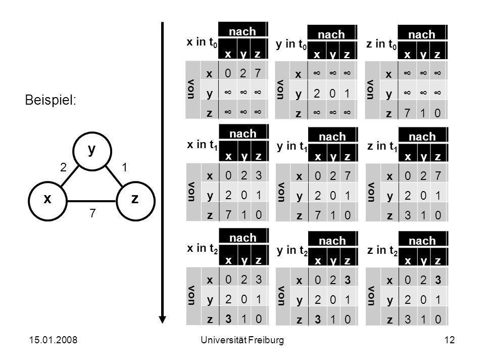 y x z Beispiel: 2 1 7 x in t0 nach x y z von 2 7 ∞ y in t0 nach x y z