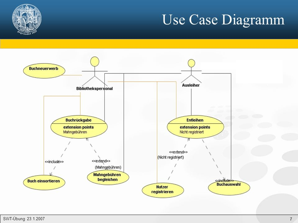 Use Case Diagramm SWT-Übung 23.1.2007