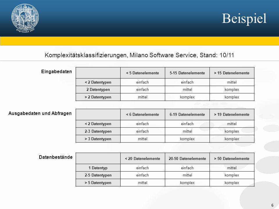 Komplexitätsklassifizierungen, Milano Software Service, Stand: 10/11