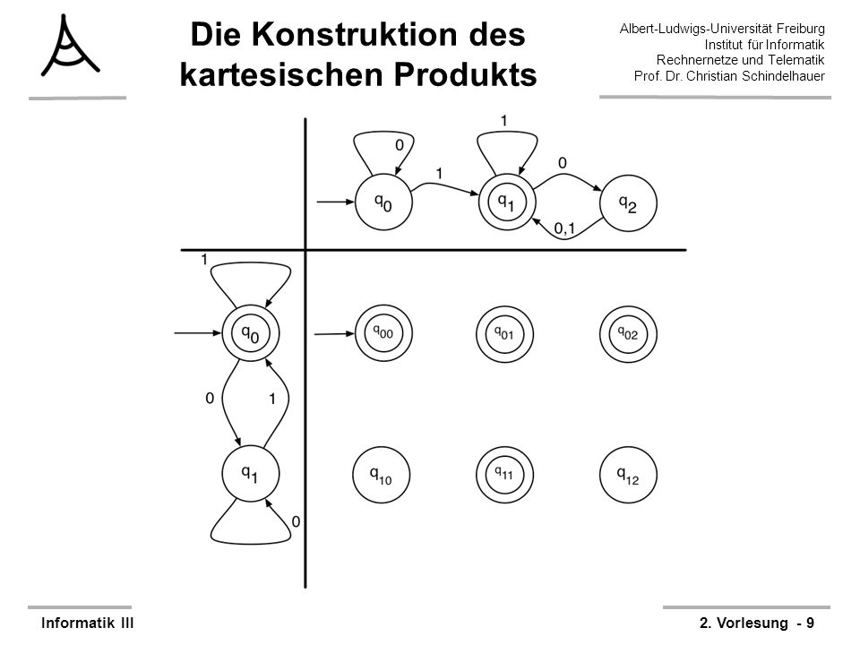 Die Konstruktion des kartesischen Produkts