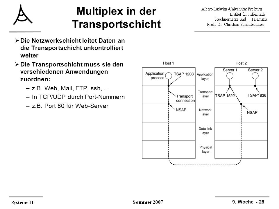 Multiplex in der Transportschicht