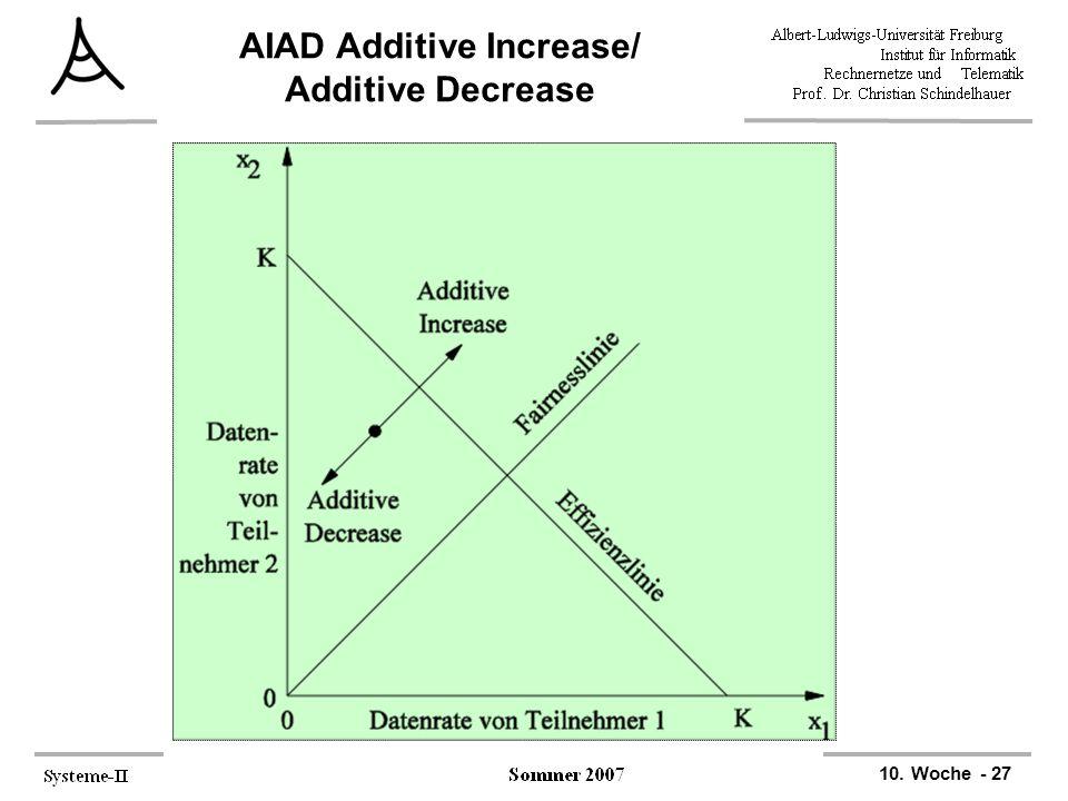 AIAD Additive Increase/ Additive Decrease