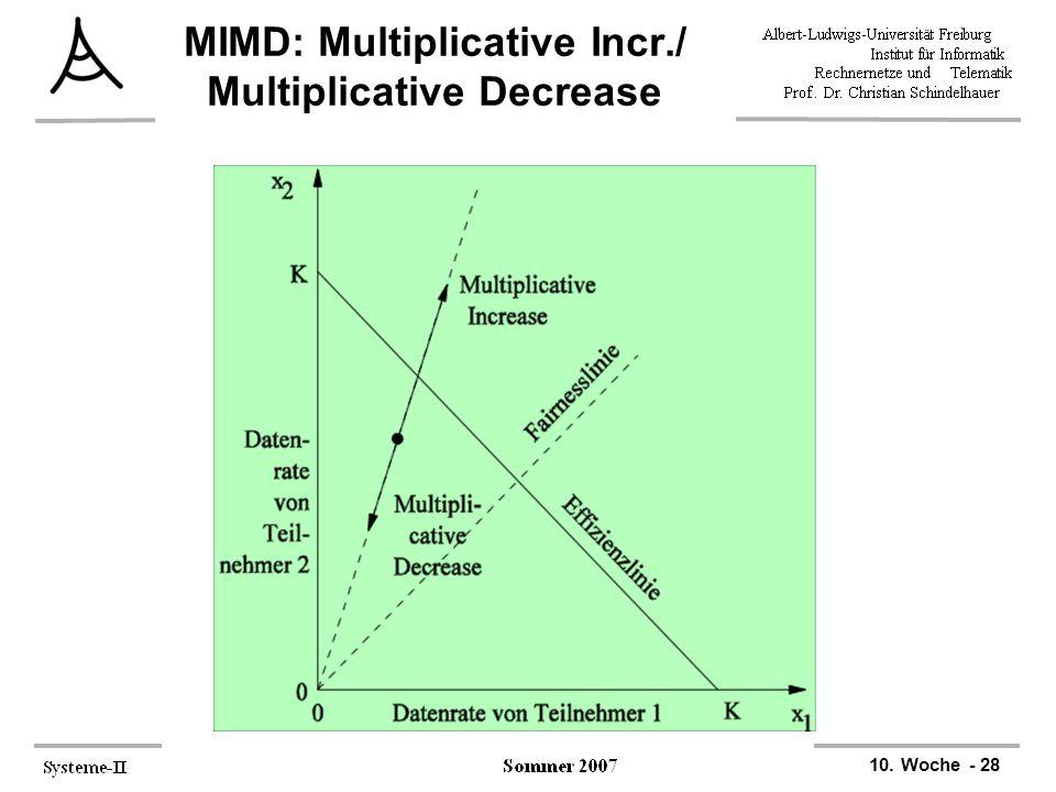MIMD: Multiplicative Incr./ Multiplicative Decrease