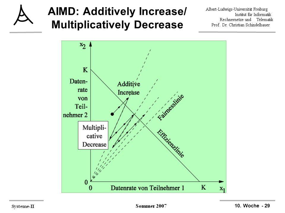 AIMD: Additively Increase/ Multiplicatively Decrease