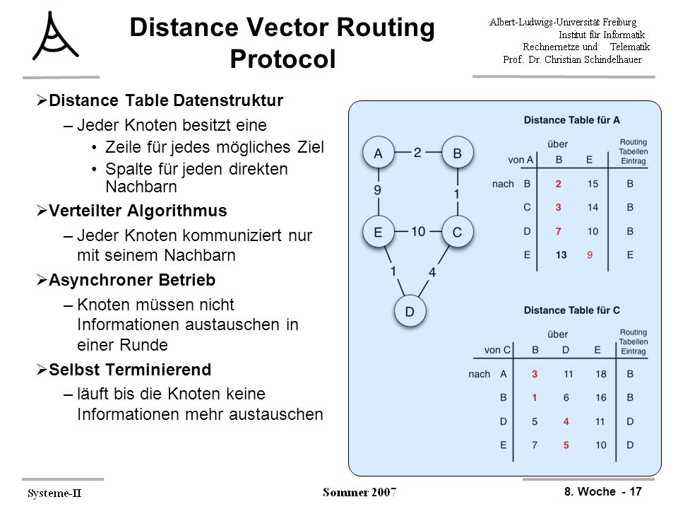 Distance Vector Routing Protocol
