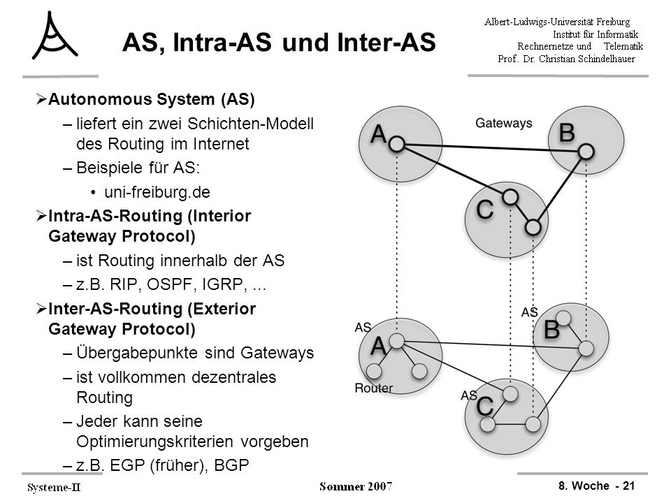 AS, Intra-AS und Inter-AS