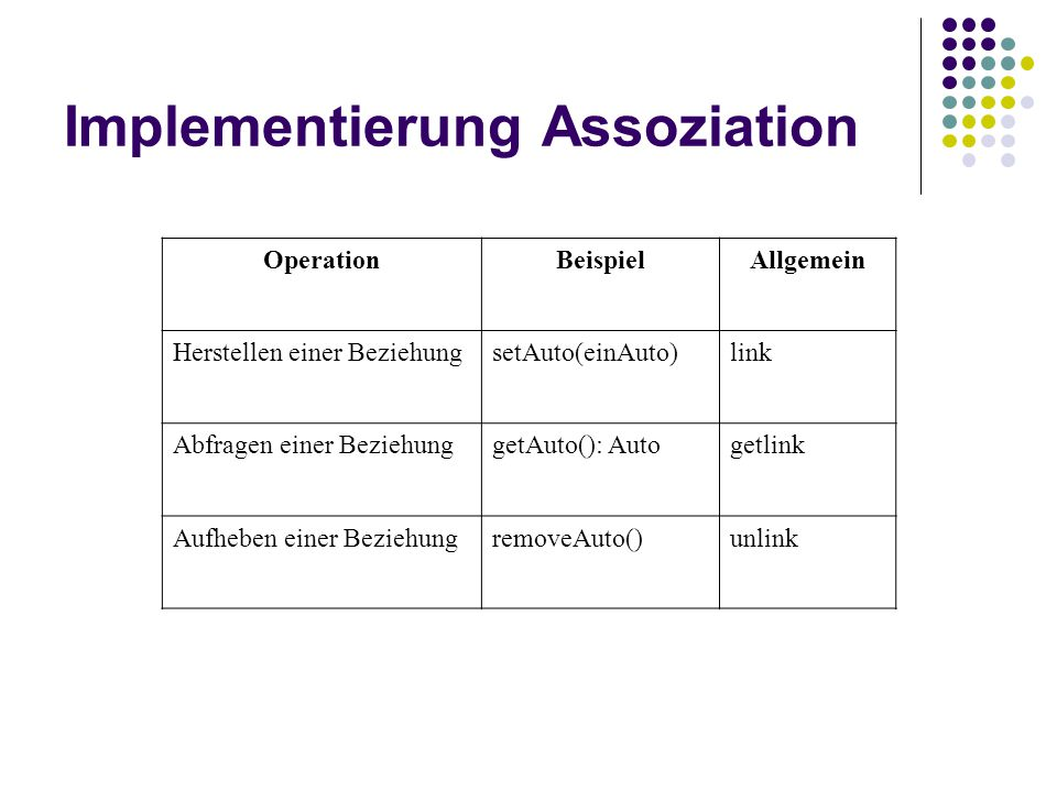 Implementierung Assoziation