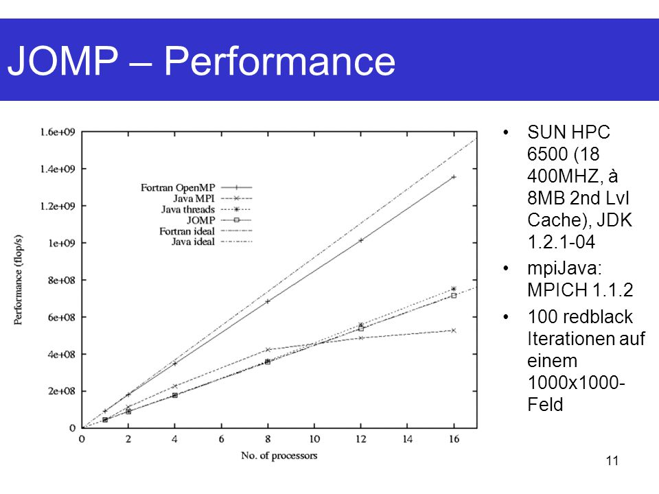 JOMP – Performance SUN HPC 6500 (18 400MHZ, à 8MB 2nd Lvl Cache), JDK 1.2.1-04. mpiJava: MPICH 1.1.2.