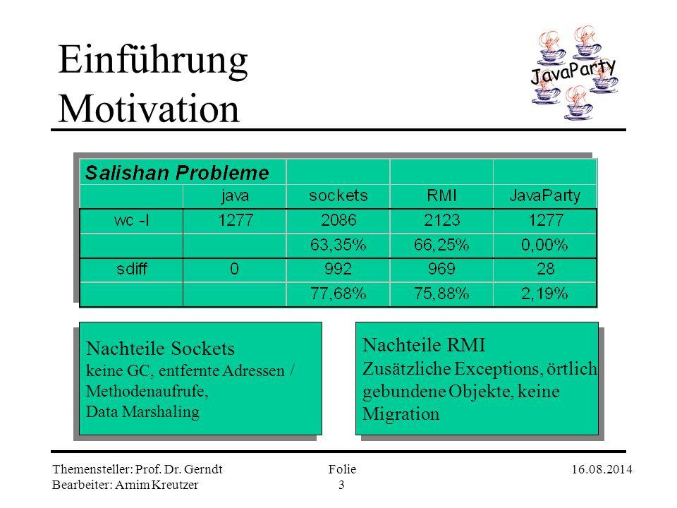 Einführung Motivation