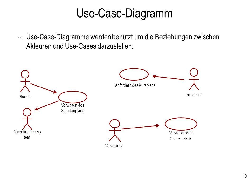 Use-Case-Diagramm Use-Case-Diagramme werden benutzt um die Beziehungen zwischen Akteuren und Use-Cases darzustellen.