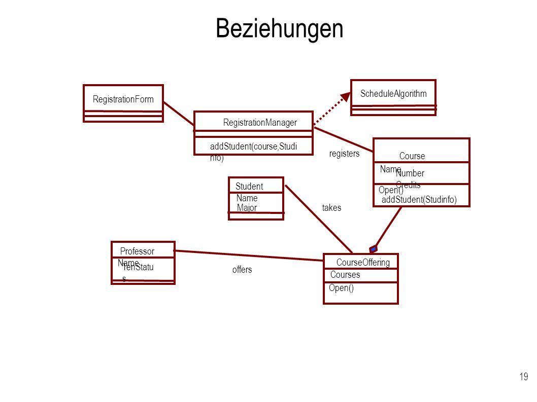 Beziehungen Assoziation, Aggregation und Abhängigkeit zu sehen.