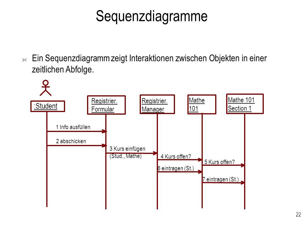 Sequenzdiagramme Ein Sequenzdiagramm zeigt Interaktionen zwischen Objekten in einer zeitlichen Abfolge.