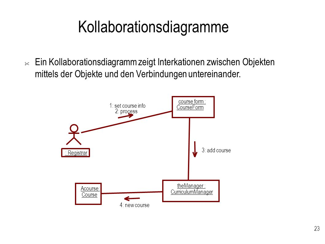 Kollaborationsdiagramme