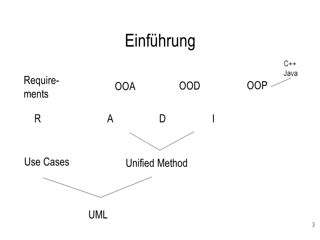 Einführung Require-ments OOA OOD OOP R A D I Use Cases Unified Method