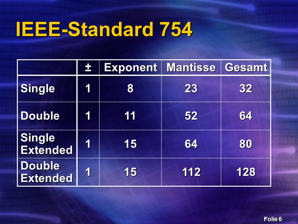 IEEE-Standard 754 ± Exponent Mantisse Gesamt Single 1 8 23 32 Double