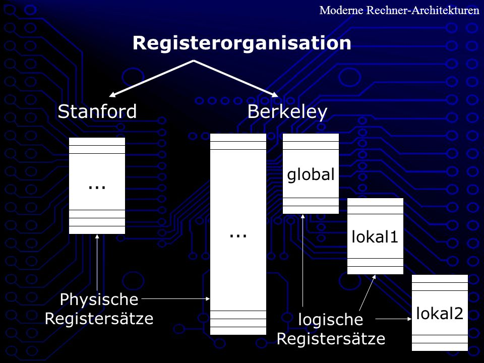 Registerorganisation