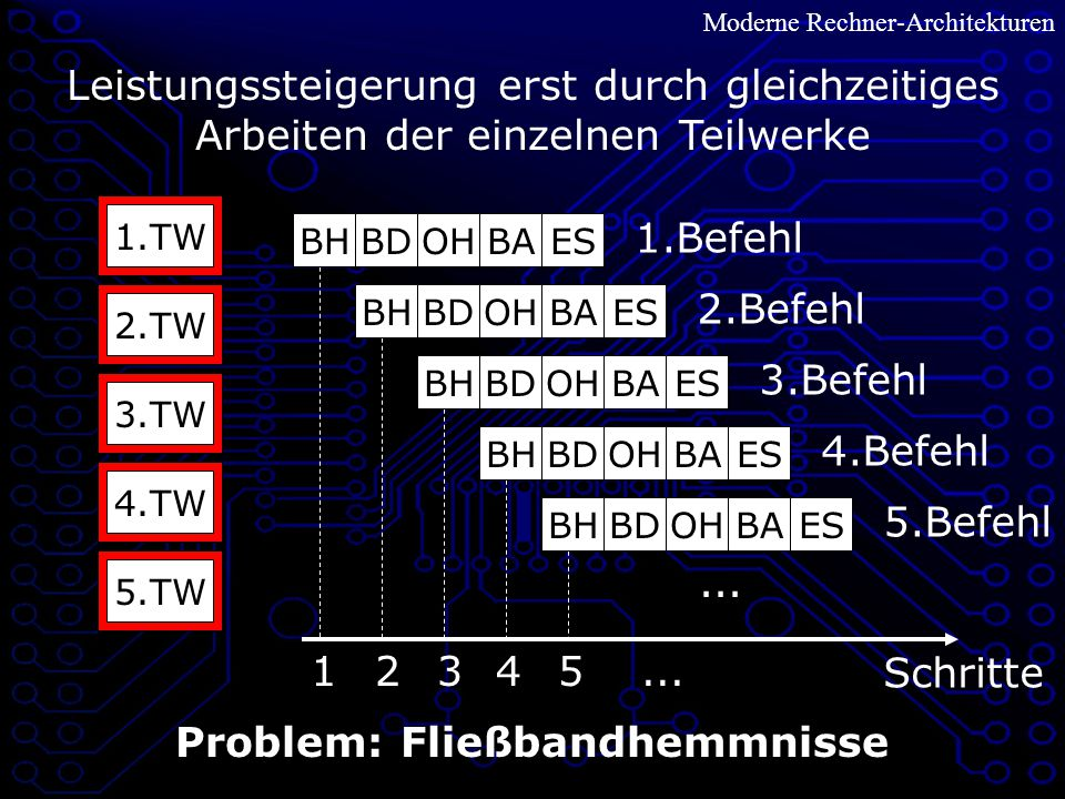 Problem: Fließbandhemmnisse