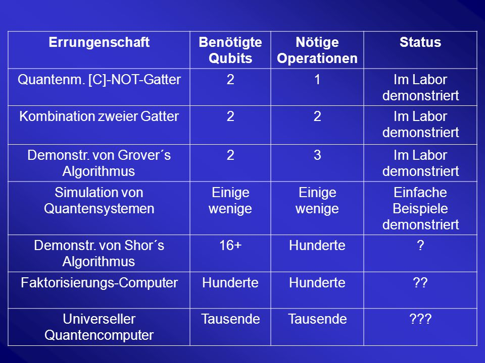 Errungenschaft Benötigte Qubits Nötige Operationen Status