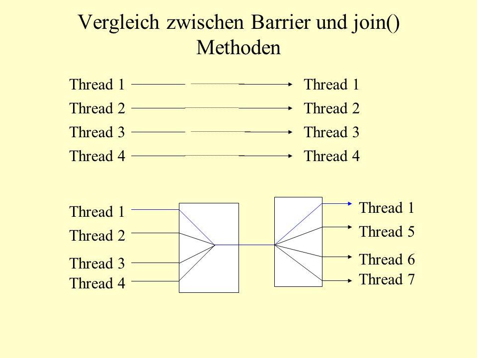 Vergleich zwischen Barrier und join() Methoden