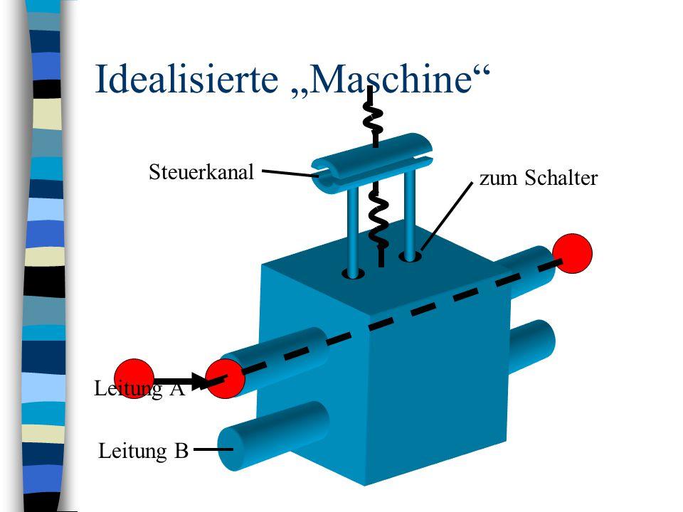 """Idealisierte """"Maschine"""
