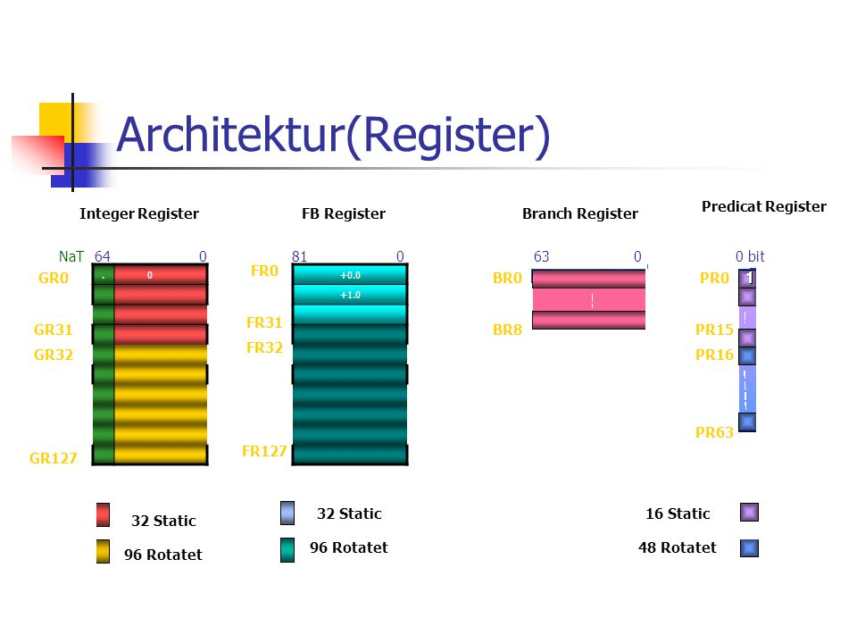 Architektur(Register)