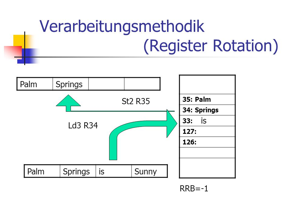 Verarbeitungsmethodik (Register Rotation)