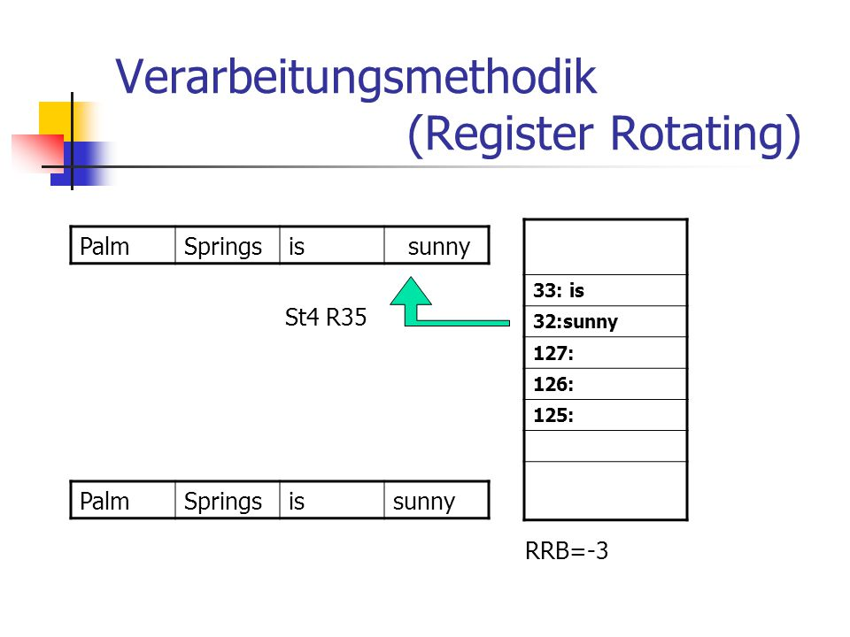 Verarbeitungsmethodik (Register Rotating)