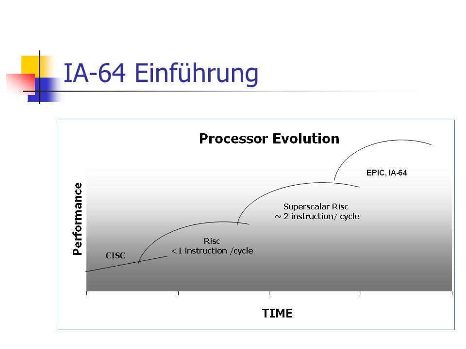 IA-64 Einführung CISC