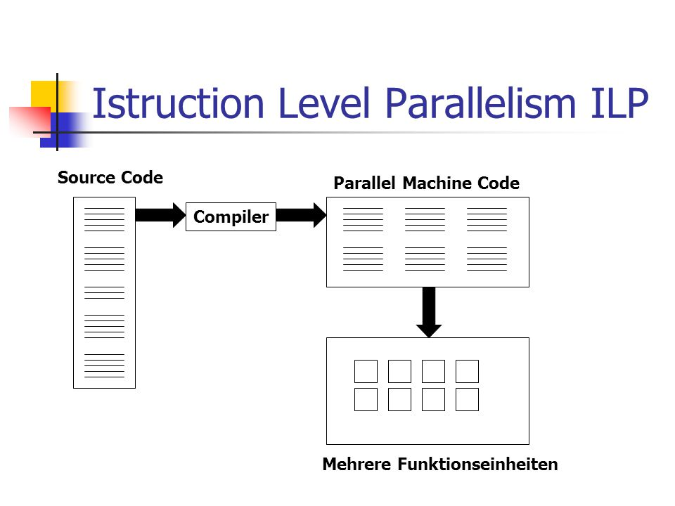 Istruction Level Parallelism ILP