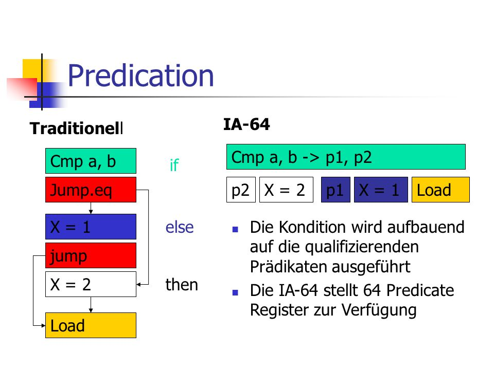 Predication IA-64 Traditionell Cmp a, b -> p1, p2 p2 X = 2 p1 X = 1