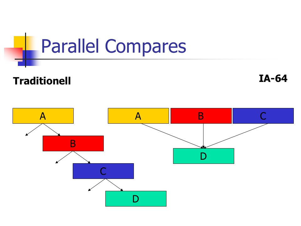 Parallel Compares IA-64 Traditionell A B C D A B C D