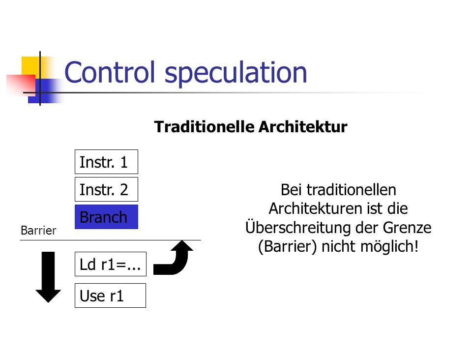 Control speculation Traditionelle Architektur Instr. 1 Instr. 2