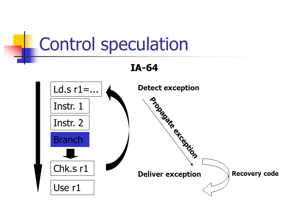 Control speculation IA-64 Ld.s r1=... Instr. 1 Instr. 2 Branch