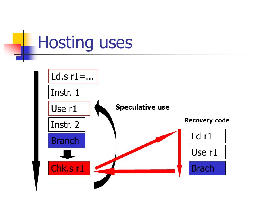 Hosting uses Ld.s r1=... Instr. 1 Use r1 Instr. 2 Ld r1 Branch Use r1