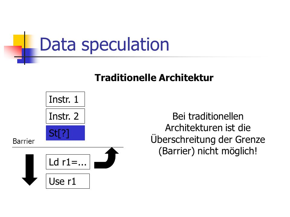 Data speculation Traditionelle Architektur Instr. 1 Instr. 2