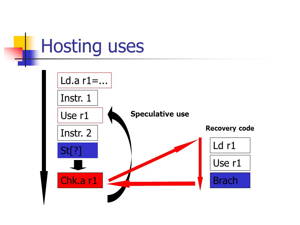 Hosting uses Ld.a r1=... Instr. 1 Use r1 Instr. 2 Ld r1 St[ ] Use r1