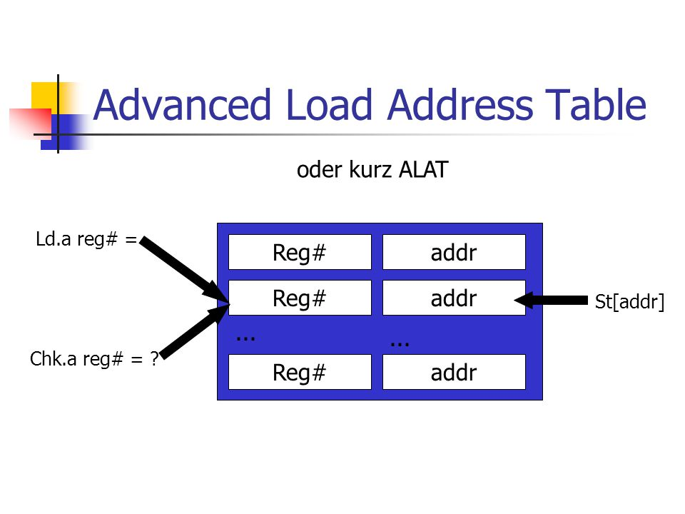 Advanced Load Address Table