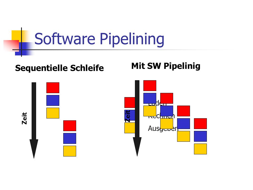 Software Pipelining Mit SW Pipelinig Sequentielle Schleife Laden