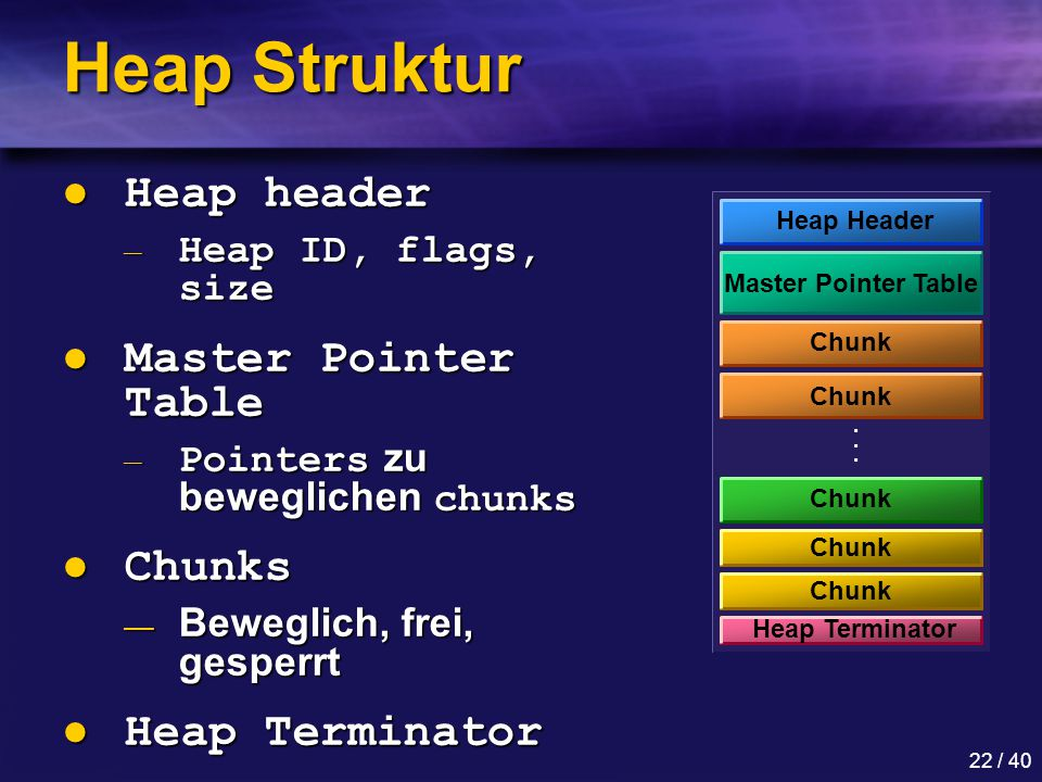 Heap Struktur Heap header Master Pointer Table Chunks Heap Terminator