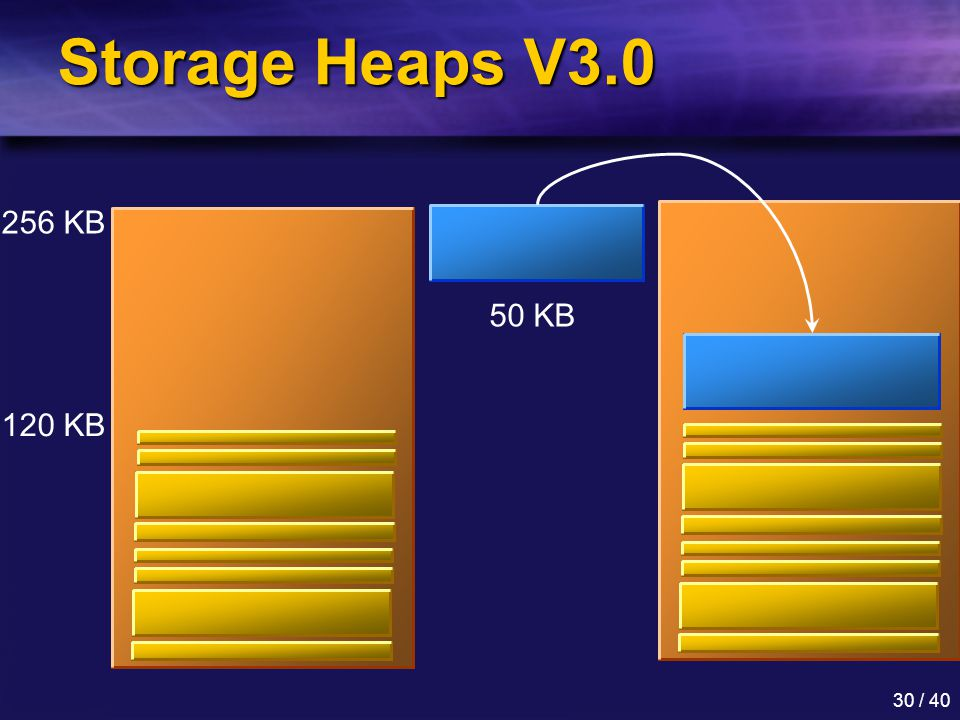 Storage Heaps V3.0 256 KB 50 KB 120 KB