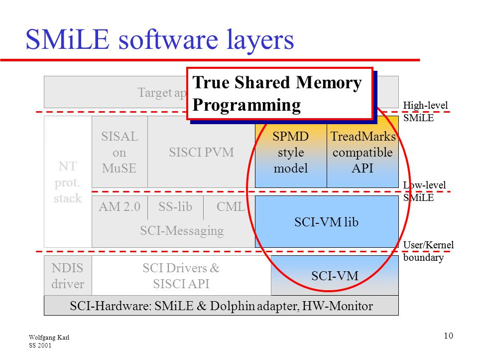 SMiLE software layers True Shared Memory Programming NT prot. stack
