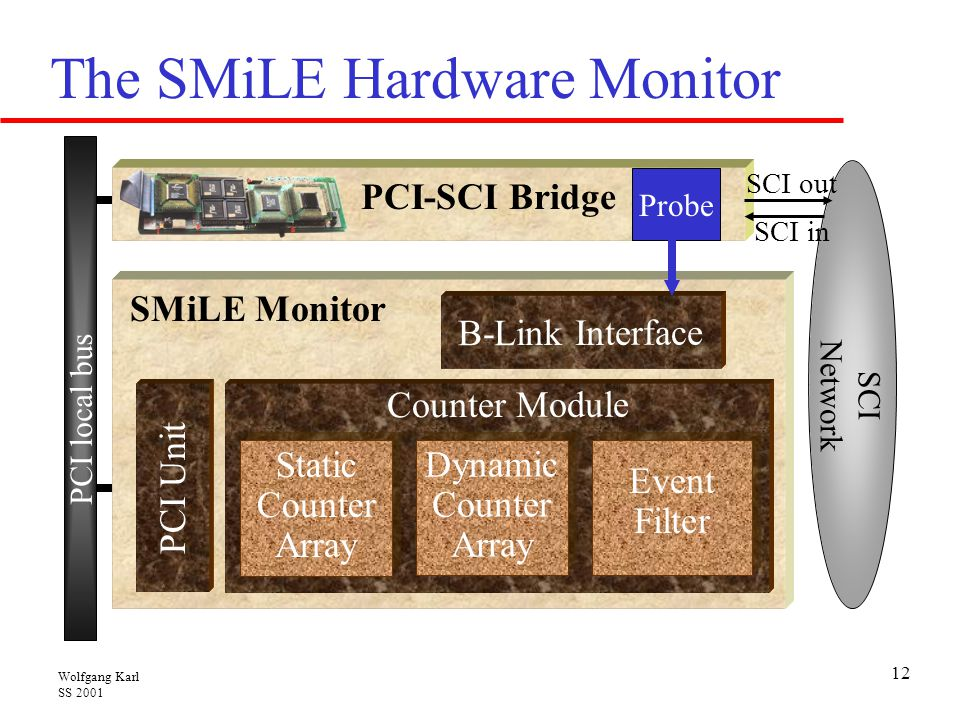 The SMiLE Hardware Monitor